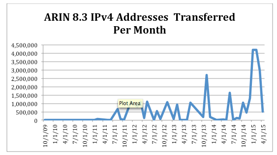 ARIN is running out of IPv4 addresses