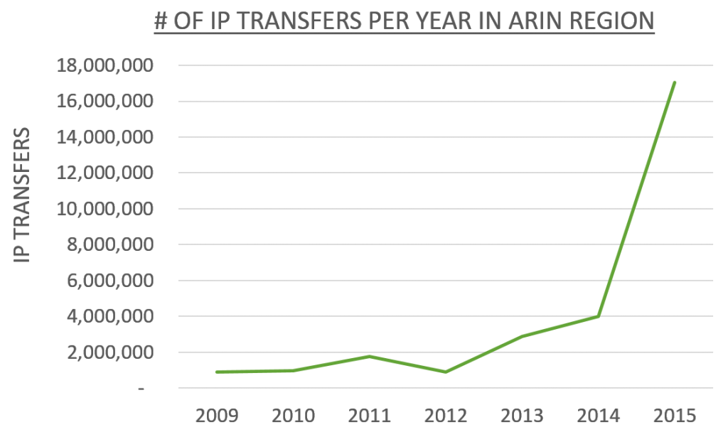 ip-transfers-per-year-in-arin-region