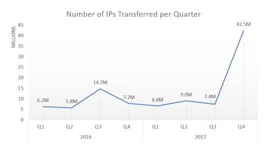 2017 IPs Transferred by Qtr