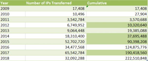 A Brief History of IPv4 - IPv4 Market Group