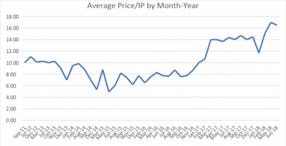 graph: average price/IP by Month-Year
