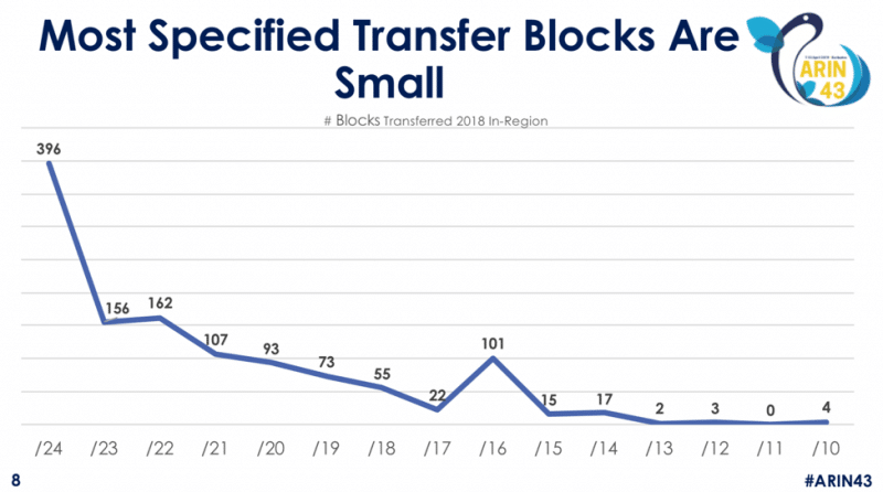 Figure One:  2108 In-Region ARIN transfers by Block Size